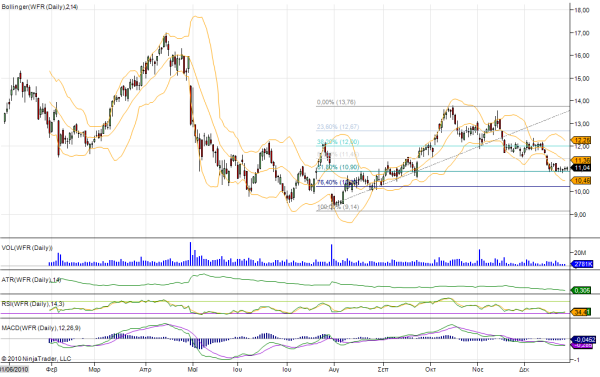 wfr-daily-graph
