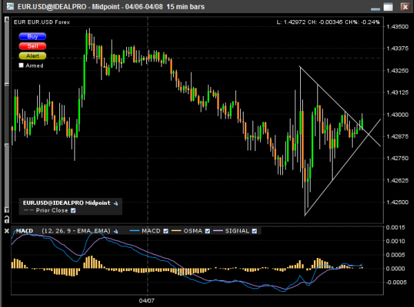 eur-usd-breakout-triangle