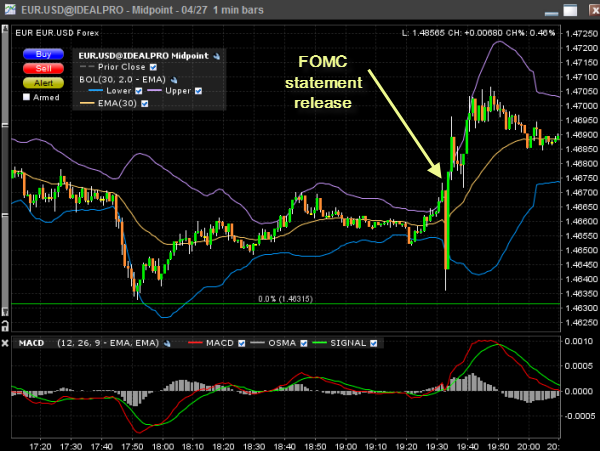 Fomc meeting minutes forex