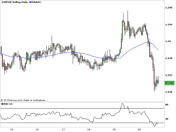Oversold_EURCHF