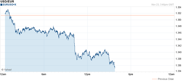 eurusd_fall_on_bond_news